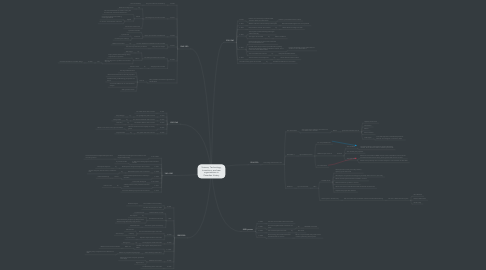 Mind Map: Science, Technology, Inventions, and new organizations in Canadian History