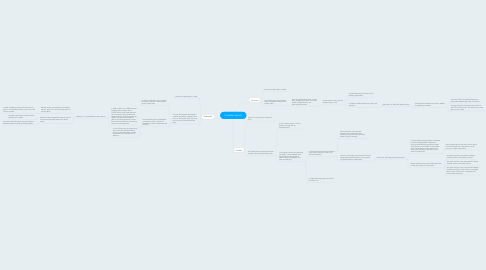 Mind Map: Canadian Sports