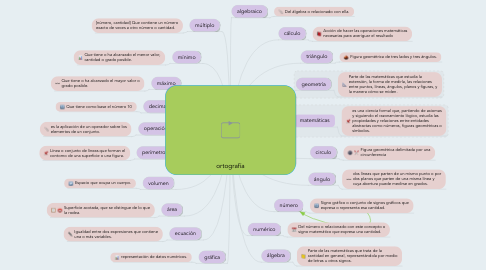 Mind Map: ortografía