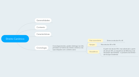 Mind Map: Direito Canônico