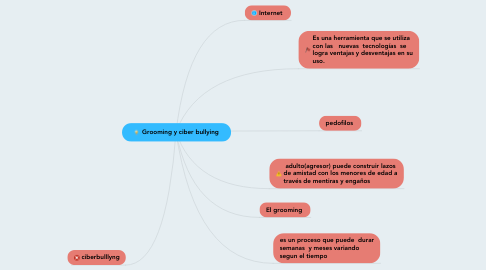 Mind Map: Grooming y ciber bullying