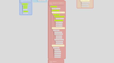 Mind Map: Техническая компания 80 чел