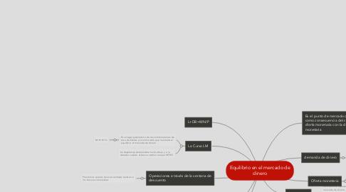 Mind Map: Equilibrio en el mercado de dinero