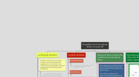 Mind Map: El equilibrio en el mercado de dinero: La curva LM