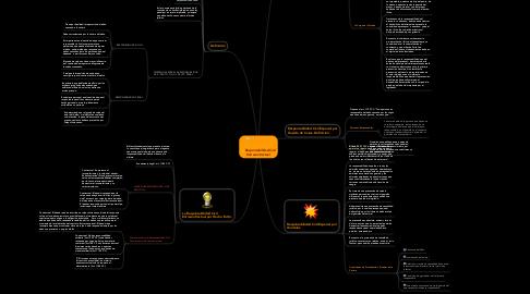 Mind Map: Responsabilidad Civil Extracontractual