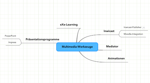 Mind Map: Multimedia-Werkzeuge