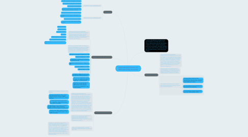 Mind Map: Responsabilidad Parental. Art. 206 al 246 Código de Familia.