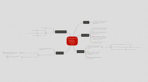Mind Map: Licencias de Windows     (Sebastian  Leon)