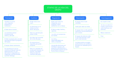 Mind Map: ETAPAS DE LA VIDA DEL GRUPO