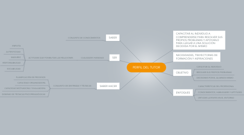 Mind Map: PERFIL DEL TUTOR