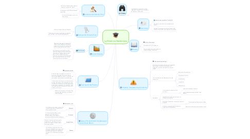 Mind Map: La Dinámica Newtoniana