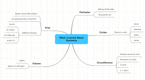 Mind Map: What I Learned About Geometry
