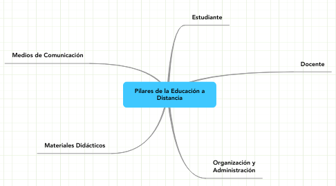 Mind Map: Pilares de la Educación a Distancia