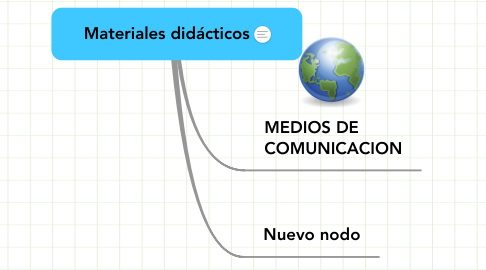 Mind Map: Materiales didácticos