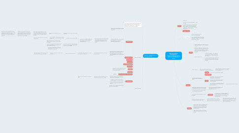 Mind Map: Valor dos Valores / Brahmacharya - Conduta/Estilo de vida de quem esta estudando os vedas.