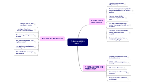 Mind Map: PHRASAL VERBS consist of
