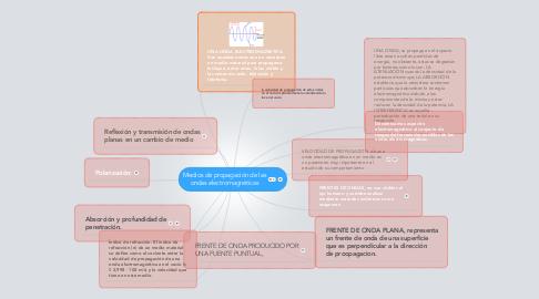 Mind Map: Medios de propagación de las ondas electromagnéticas