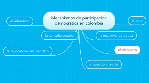 Mind Map: Mecanismos de participacion democratica en colombia