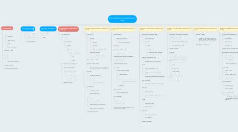 Mind Map: Compétences progressives sur iPad