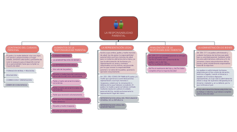 Mind Map: LA RESPONSABILIDAD PARENTAL