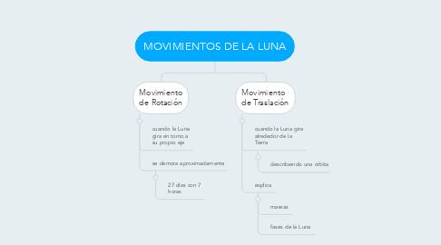 Mind Map: MOVIMIENTOS DE LA LUNA