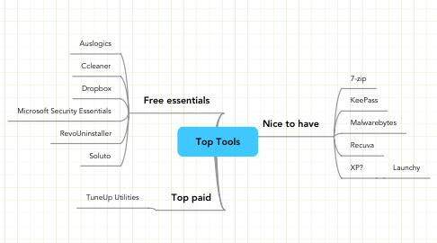 Mind Map: Top Tools