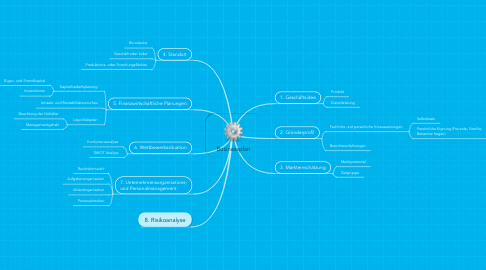 Mind Map: Businessplan