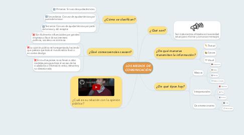 Mind Map: LOS MEDIOS DE COMUNICACIÓN