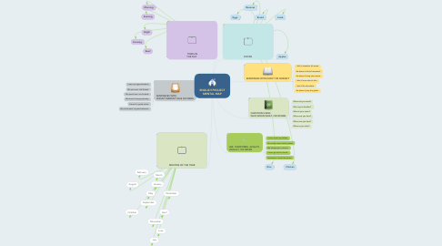 Mind Map: ENGLISH PROJECT MENTAL MAP