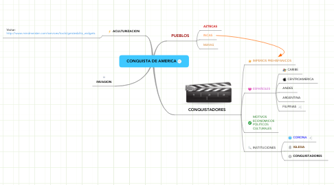 Mind Map: CONQUISTA DE AMERICA