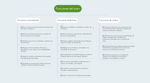 Mind Map: Funciones del tutor