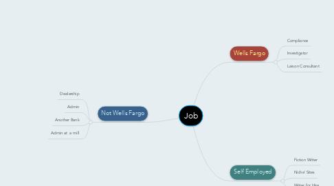 Mind Map: Job