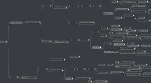 Mind Map: Большое приключение в РИО