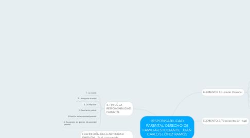 Mind Map: RESPONSABILIDAD PARENTAL-DERECHO DE FAMILIA-ESTUDIANTE: JUAN CARLOS LÓPEZ RAMOS