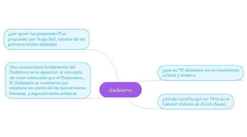 Mind Map: dadaismo