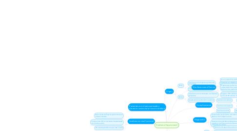 Mind Map: Sindrome Hepatorrenal
