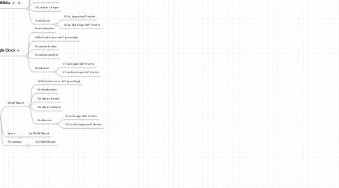 Mind Map: IT og Kommunikation