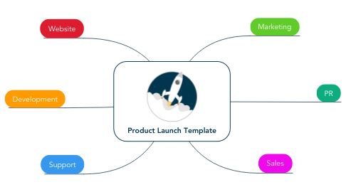 Mind Map: Product Launch Template