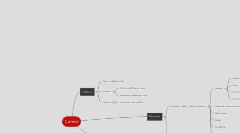 Mind Map: Carreira