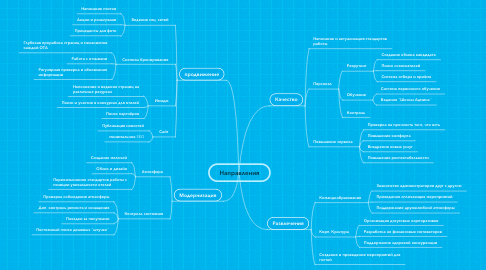Mind Map: Направления