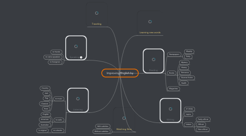 Mind Map: Improving English by