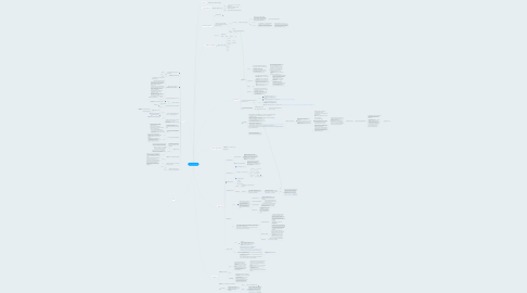 Mind Map: Skrill / Neteller