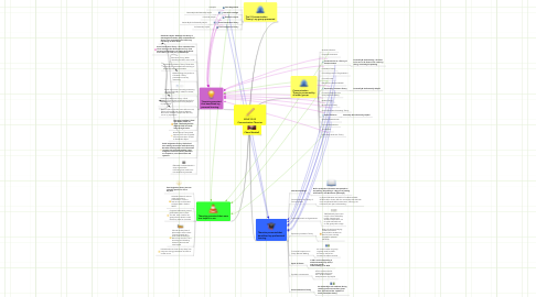 Mind Map: EDUC 5102 Communication Theories