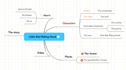Mind Map: Little Red Riding Hood