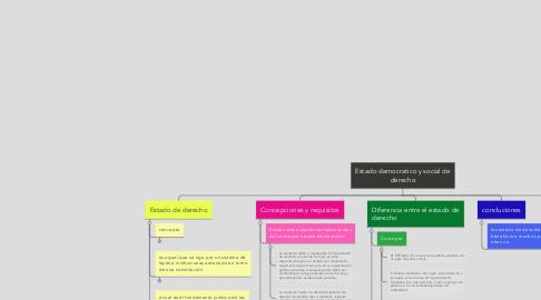Mind Map: Estado democratico y social de derecho