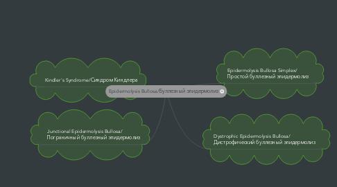 Mind Map: Epidermolysis Bullosa/Буллезный эпидермолиз