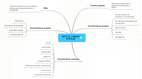 Mind Map: MITO VS. CUENTO