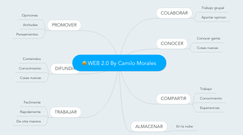 Mind Map: WEB 2.0 By Camilo Morales