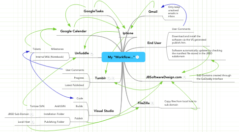 "Mind Map: My ""Workflow..."""