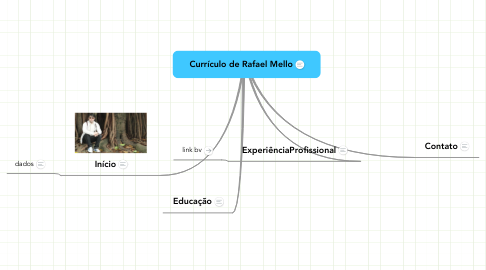 Mind Map: Currículo de Rafael Mello
